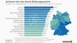 Образовательная система Саксонии признана лучшей во всей Германии (инфографика)