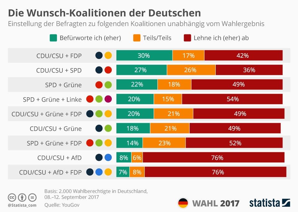 Какие коалиции хотят видеть немцы (инфографика)