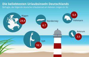 Досуг: Самые популярные острова для отдыха в Германии (инфографика)