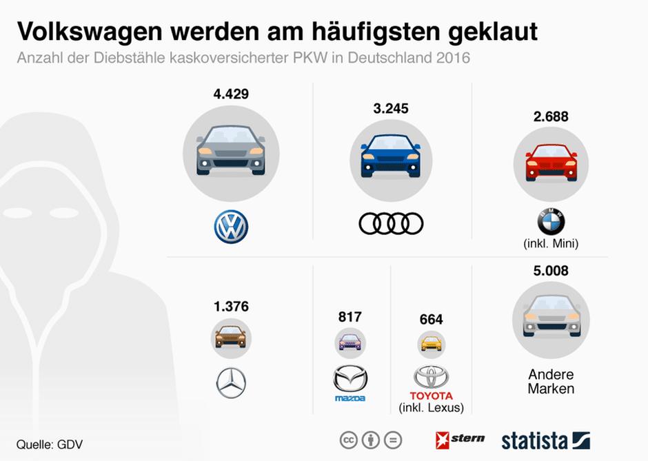 Новости: Автоугонщики предпочитают Volkswagen