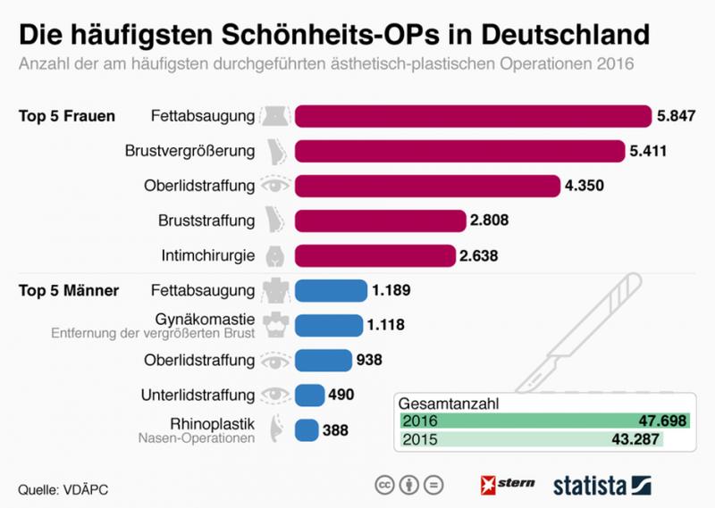 Общество: Что немцы чаще всего меняют в своей внешности