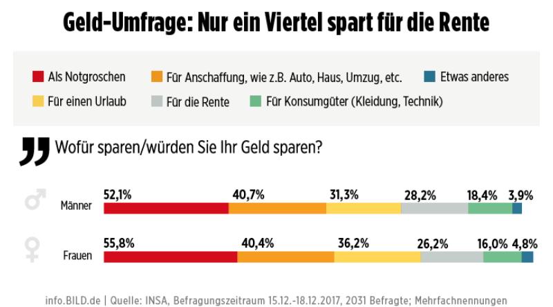 Деньги: Финансовые тайны немцев: кто сколько откладывает и кто боится за свои сбережения? рис 2