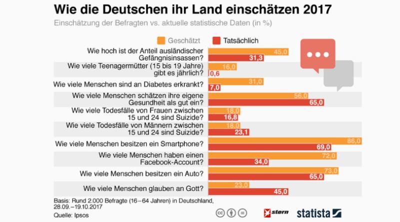 Общество: Как немцы видят Германию, и как все обстоит на самом деле (инфографика)