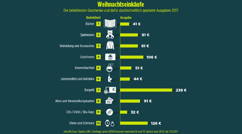 Общество: ТОП-10 популярных подарков: сколько немцы готовы потратить на их покупку? (+инфографика)