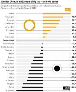 Досуг: Самые экономичные места отдыха в Европе