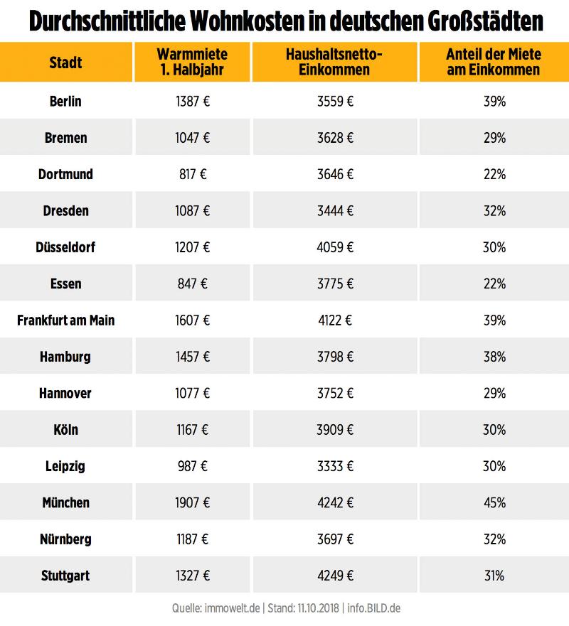 Недвижимость: Арендная плата съедает доход: где самая высокая стоимость аренды в Германии